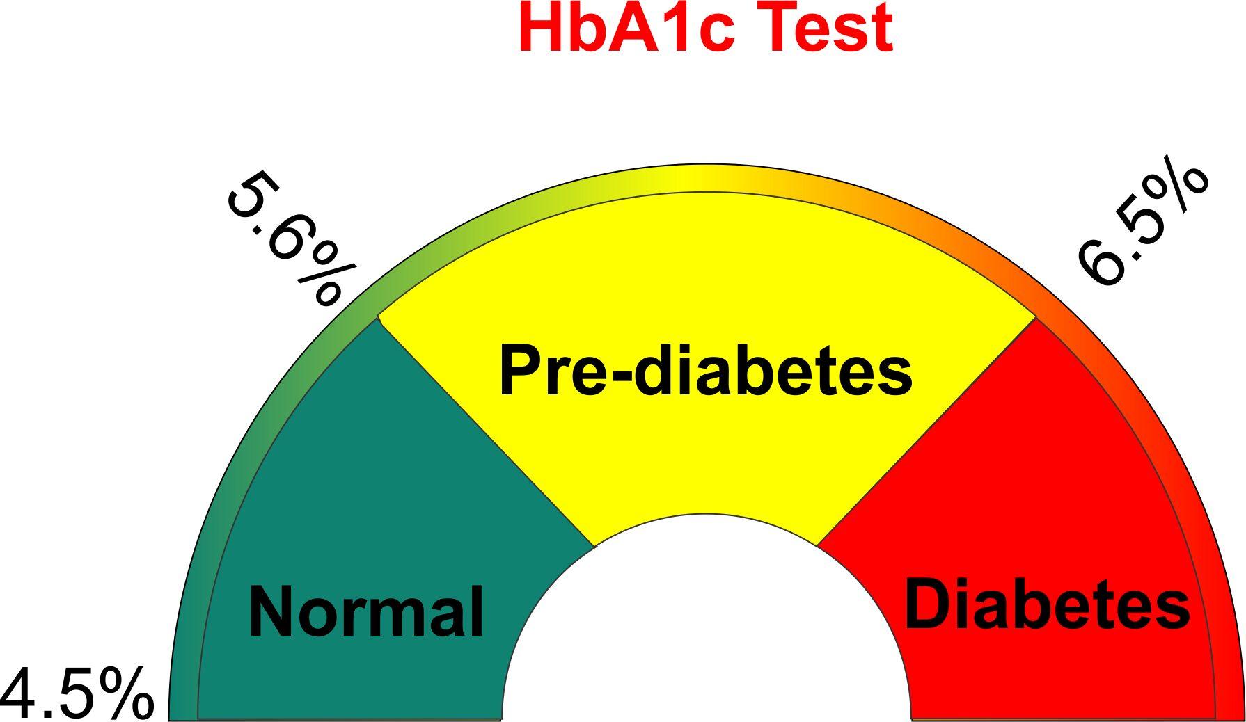 اهمیت کاهش HbA1C